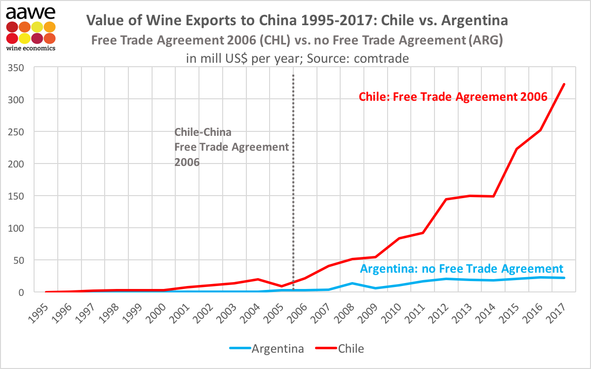 Chilean V Argentinean Exports To China Impact Of Free Trade