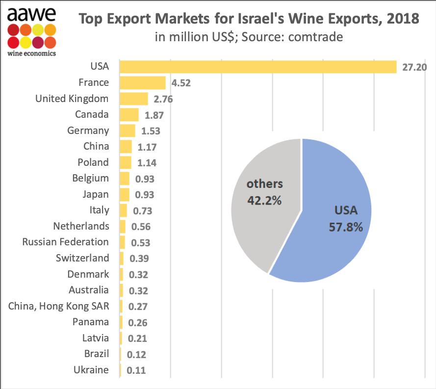 Top export markets for Israel's wines   VINEX - Bulk Wine Market